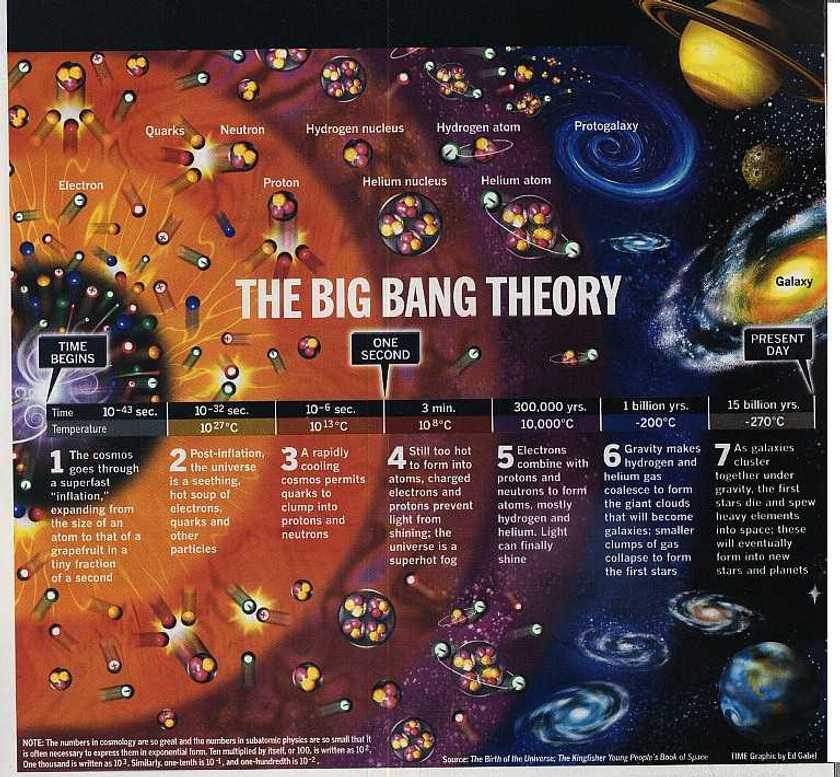Big Bang théorie