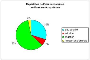 Répartition consommation eau en France