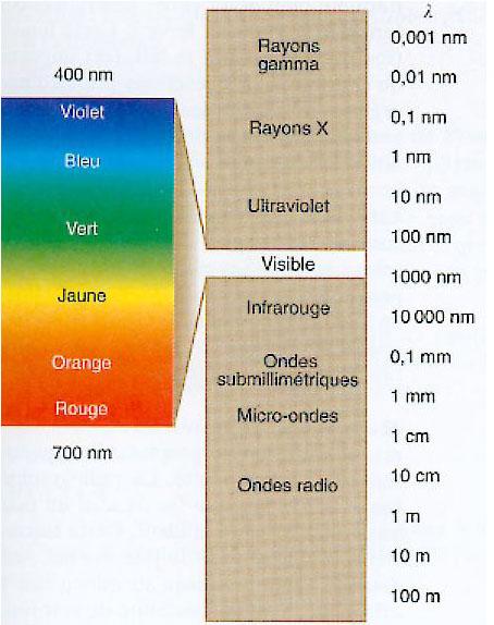 Le spectre des ondes lectromagn tiques la maison d - Cercle chromatique longueur d onde ...